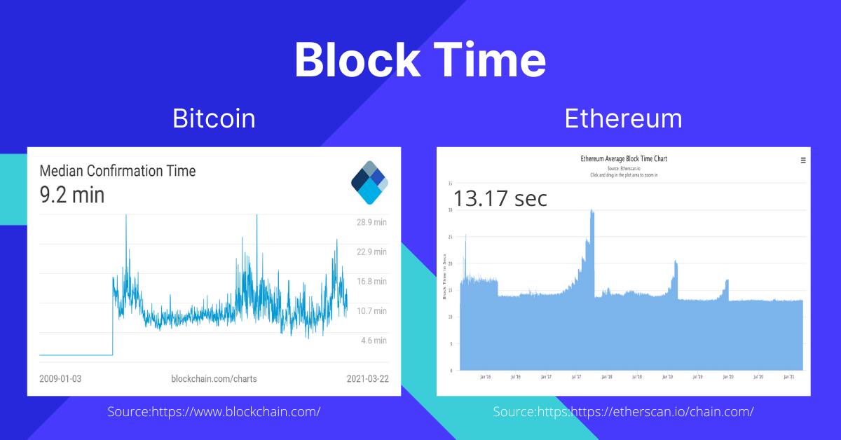 Bitcoin vs Ethereum Block Time Speed