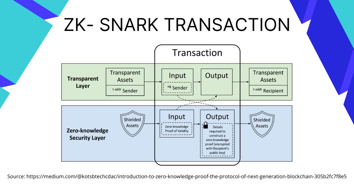 zk-SNARK Transaction