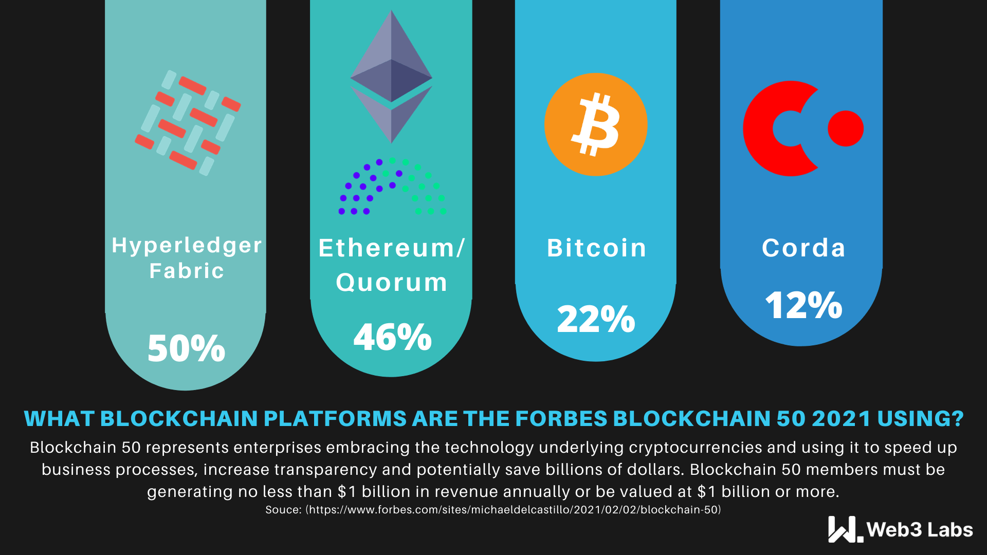 Forbes Blockchain 50 infographic 2021