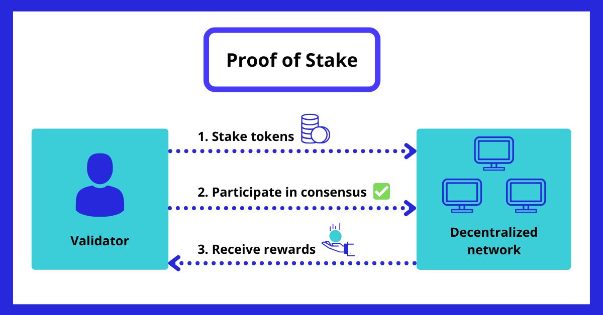 Blockchain Proof of stake