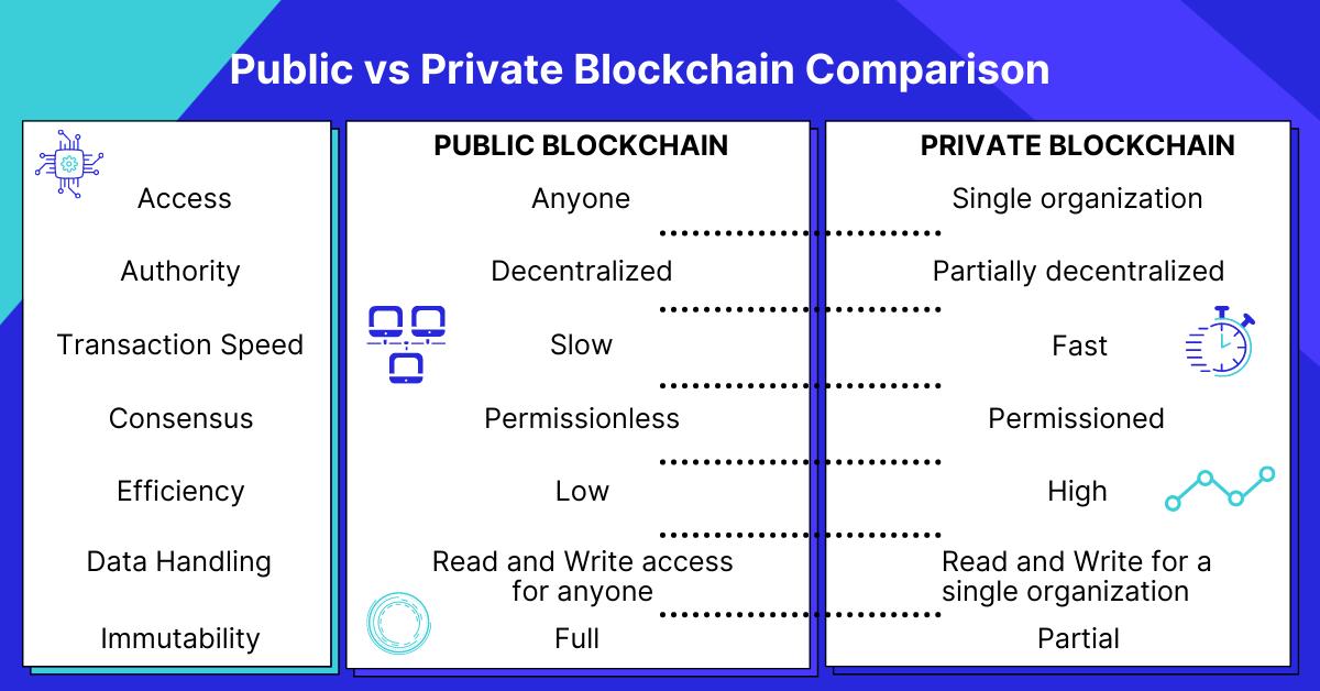 Public vs Private Blockchain Comparison